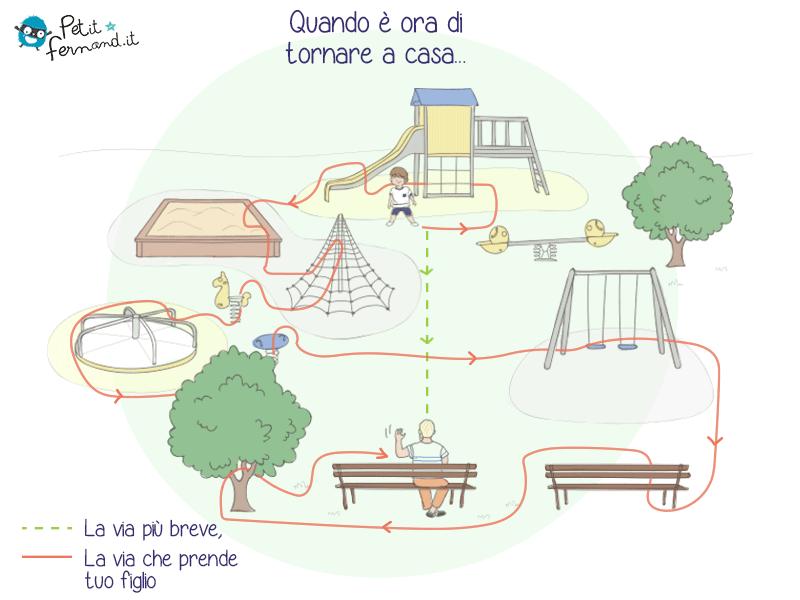 Vignetta divertente sulle giornate al parco giochi